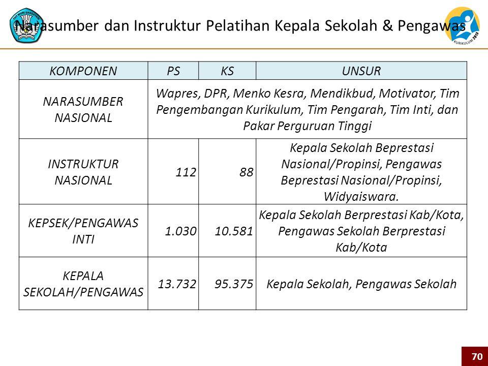 Narasumber dan Instruktur Pelatihan Kepala Sekolah & Pengawas
