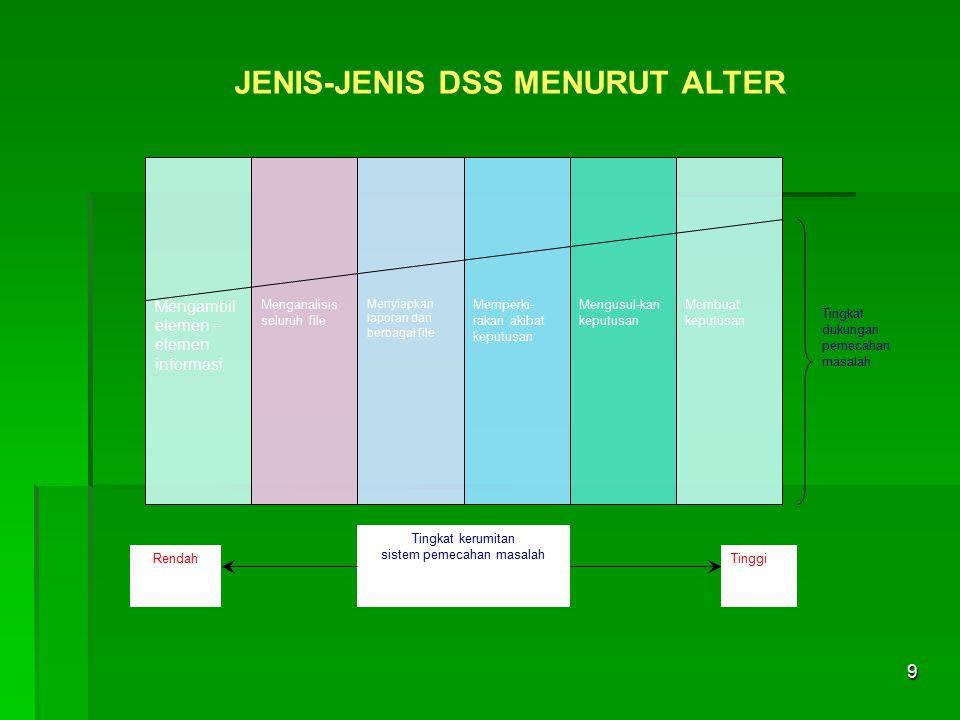 JENIS-JENIS DSS MENURUT ALTER