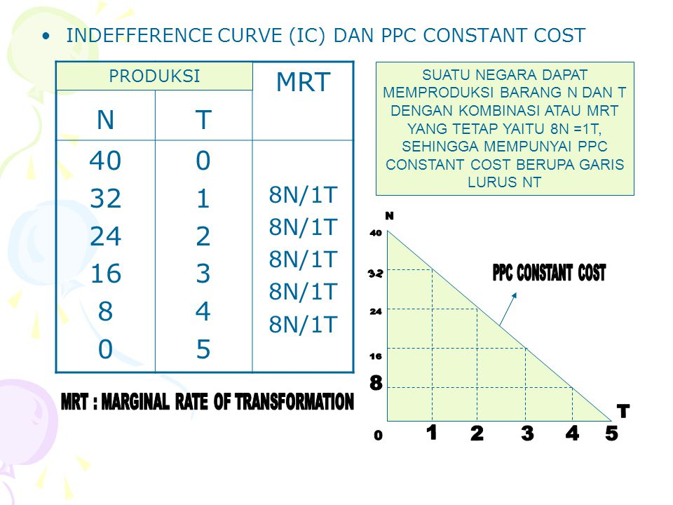 MRT : MARGINAL RATE OF TRANSFORMATION