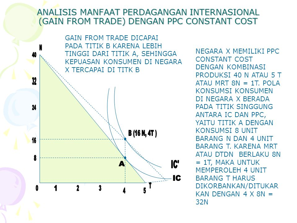 ANALISIS MANFAAT PERDAGANGAN INTERNASIONAL (GAIN FROM TRADE) DENGAN PPC CONSTANT COST