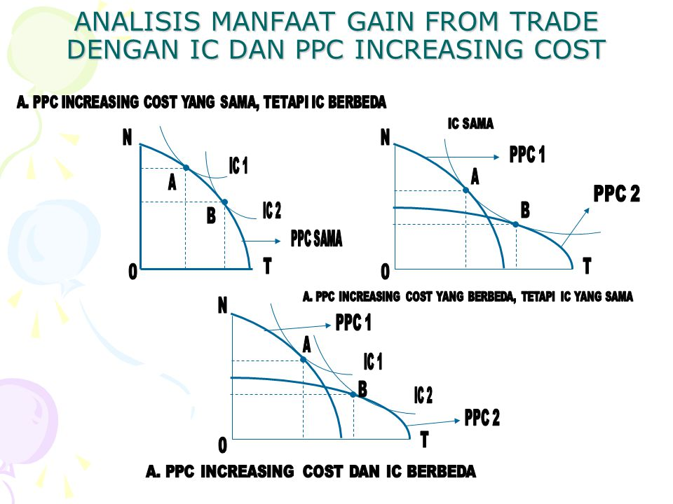 ANALISIS MANFAAT GAIN FROM TRADE DENGAN IC DAN PPC INCREASING COST