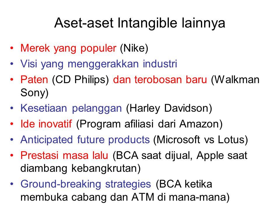 Aset-aset Intangible lainnya