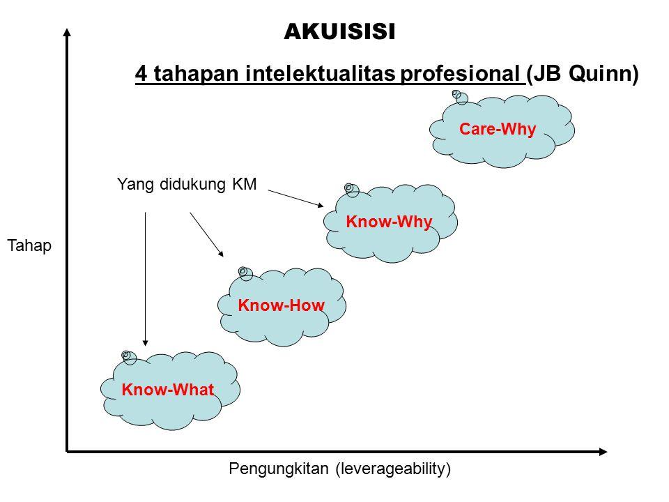 4 tahapan intelektualitas profesional (JB Quinn)