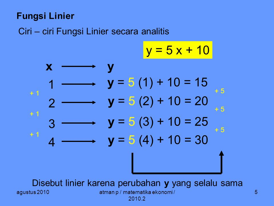 atman p / matematika ekonomi / 2010.2