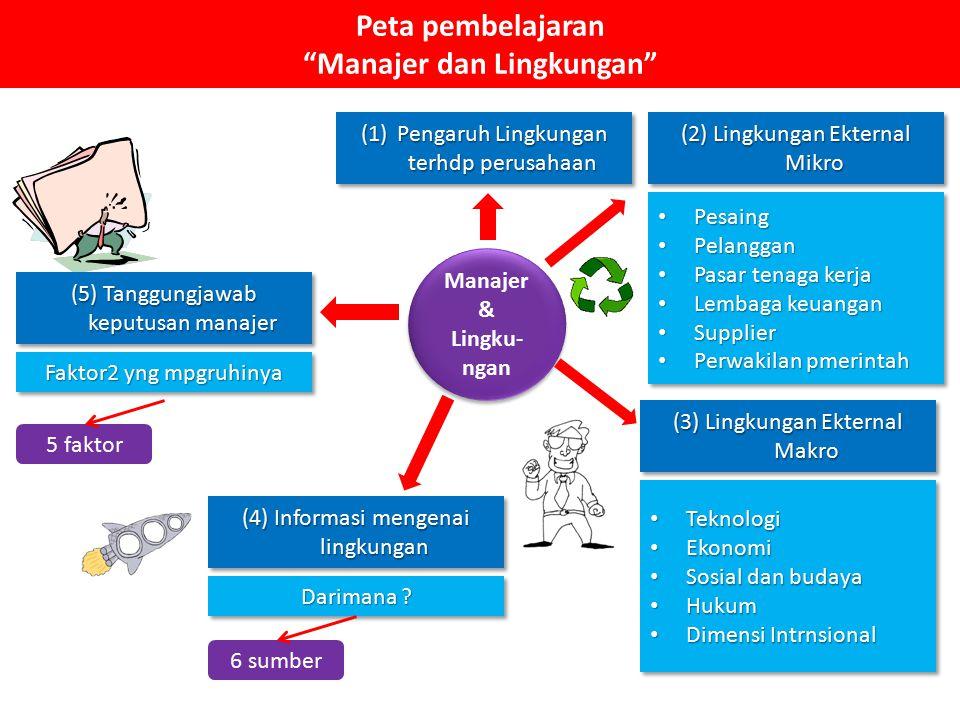 Peta pembelajaran Manajer dan Lingkungan
