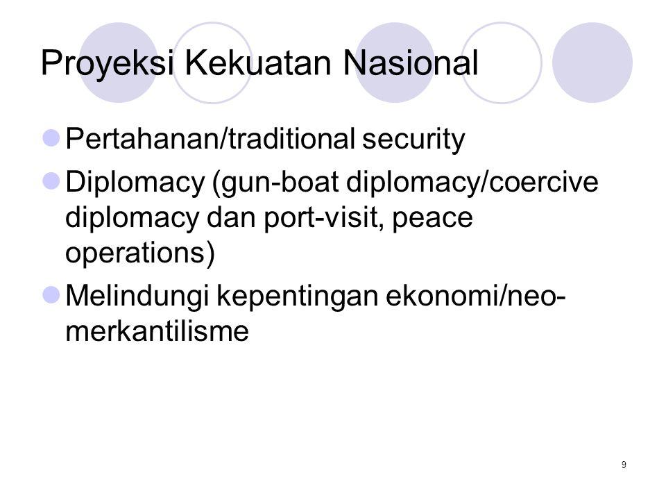 Proyeksi Kekuatan Nasional