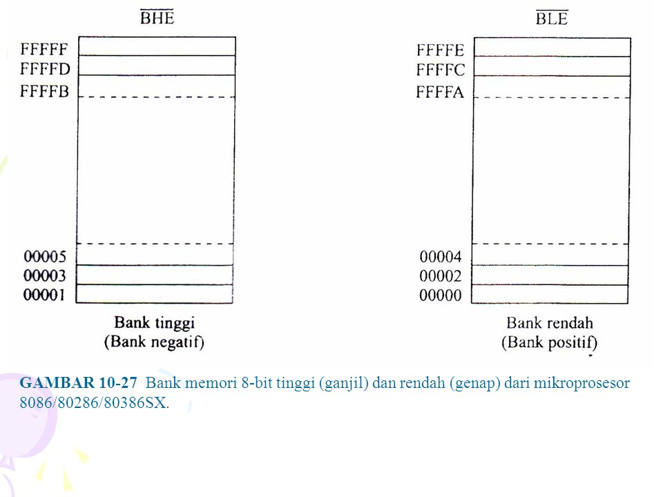 GAMBAR 10-27 Bank memori 8-bit tinggi (ganjil) dan rendah (genap) dari mikroprosesor 8086/80286/80386SX.
