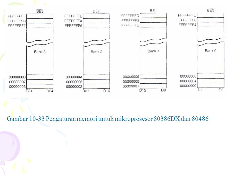 Gambar 10-33 Pengaturan memori untuk mikroprosesor 80386DX dan 80486