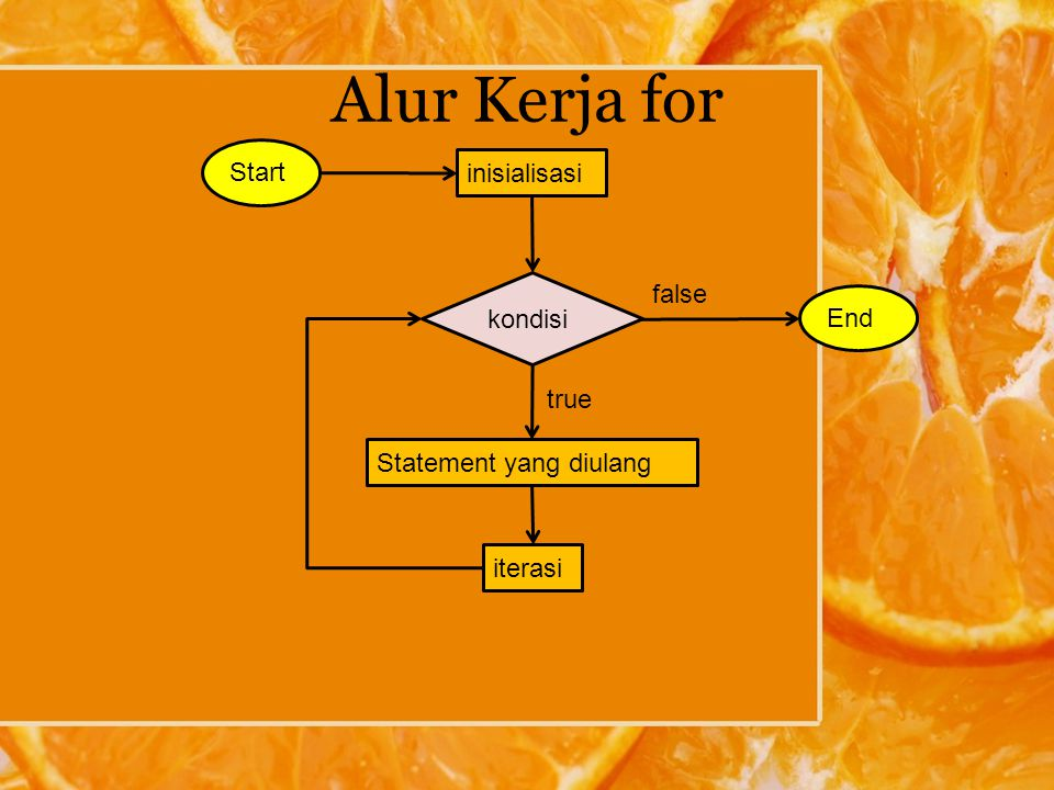 Alur Kerja for Start inisialisasi false kondisi End true