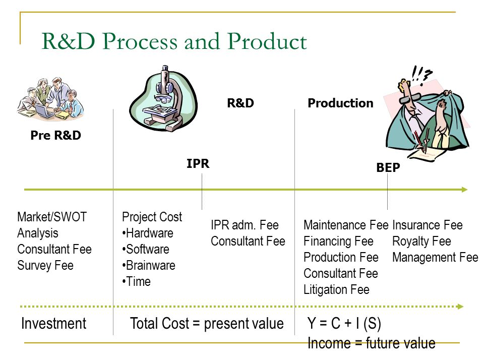 R&D Process and Product