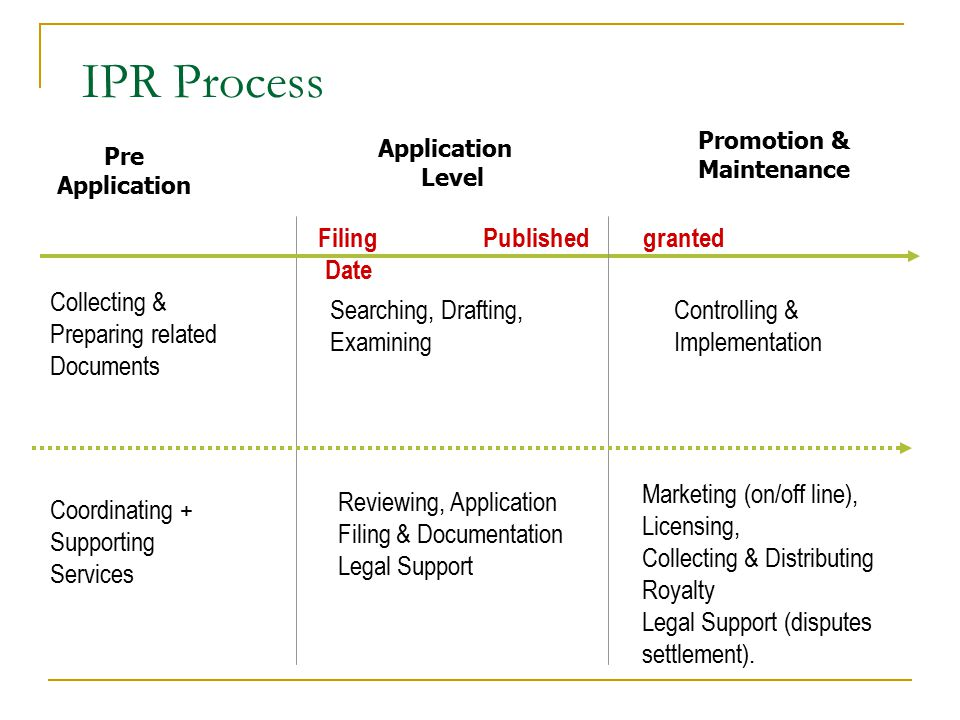 IPR Process Filing Date Published granted