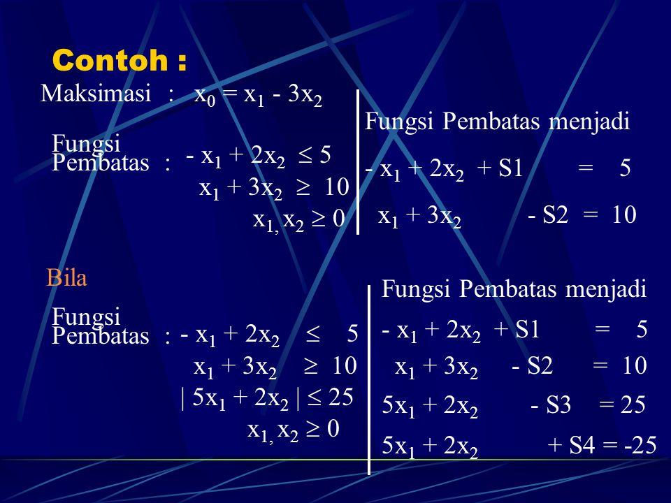 Contoh : Maksimasi : x0 = x1 - 3x2 Fungsi Pembatas menjadi