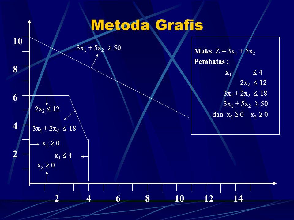 Metoda Grafis 10 8 6 4 2 2 4 6 8 10 12 14 Maks Z = 3x1 + 5x2