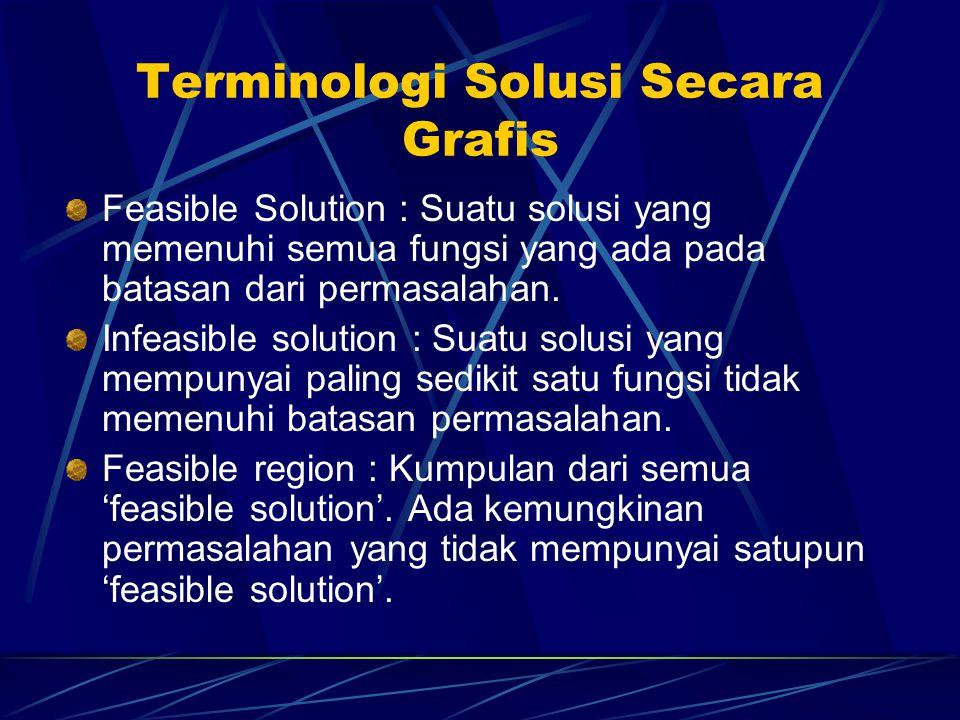 Terminologi Solusi Secara Grafis