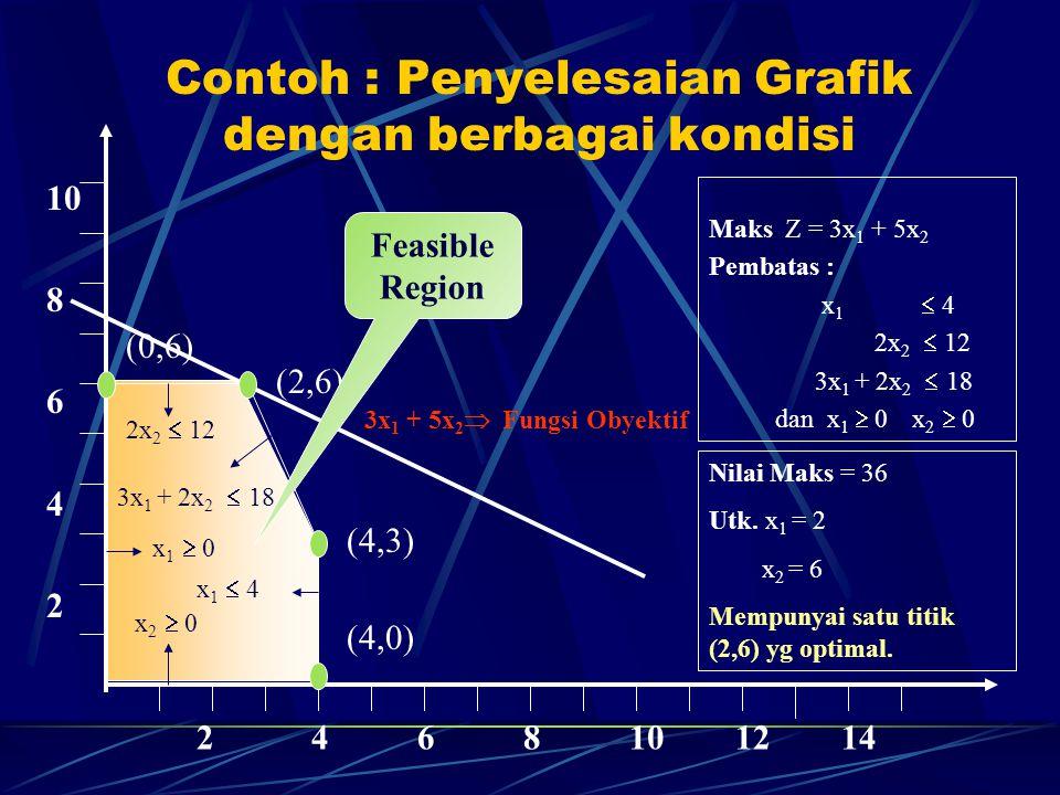 Contoh : Penyelesaian Grafik dengan berbagai kondisi