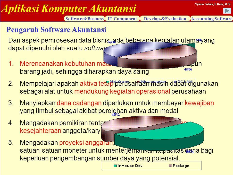 Pengaruh Software Akuntansi