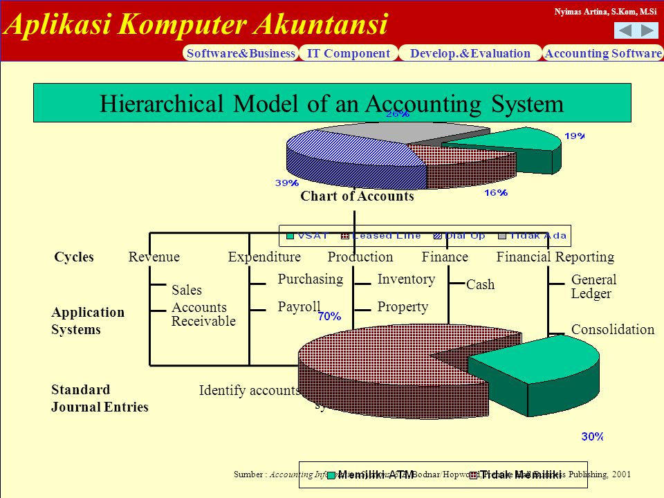 Hierarchical Model of an Accounting System