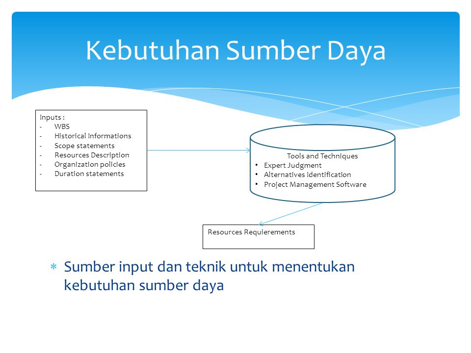 Kebutuhan Sumber Daya Inputs : WBS. Historical Informations. Scope statements. Resources Description.