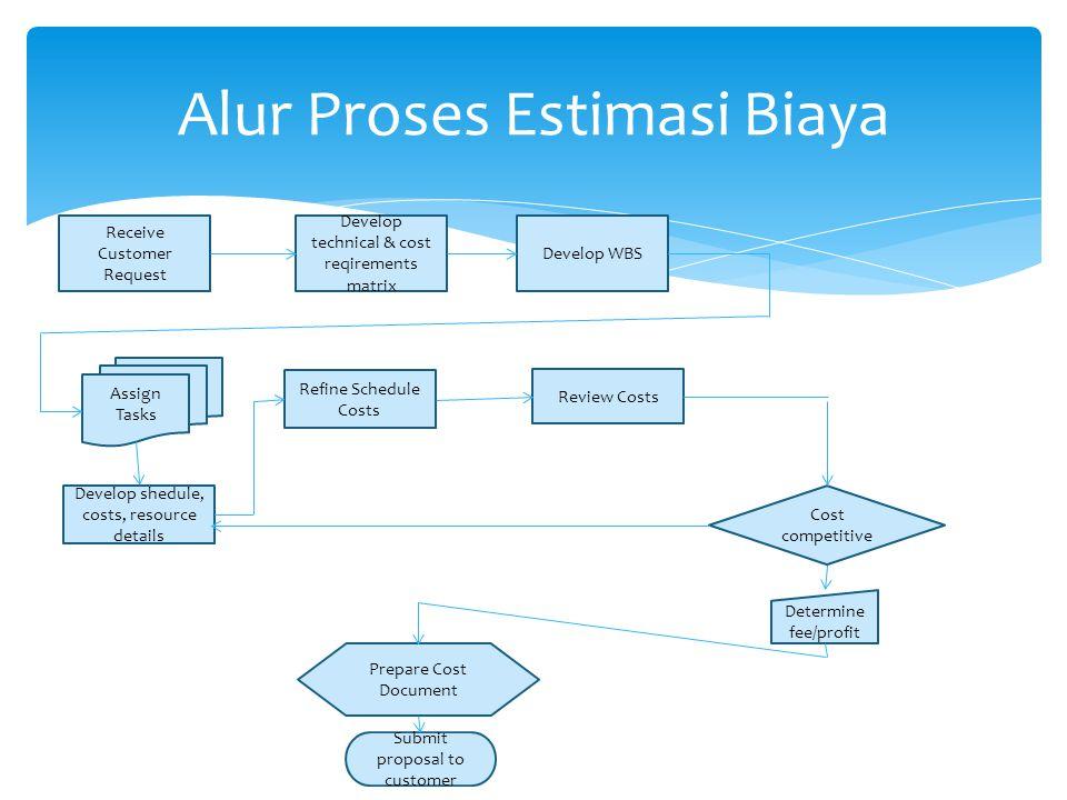 Alur Proses Estimasi Biaya