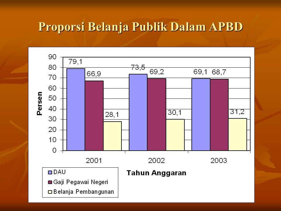 Proporsi Belanja Publik Dalam APBD