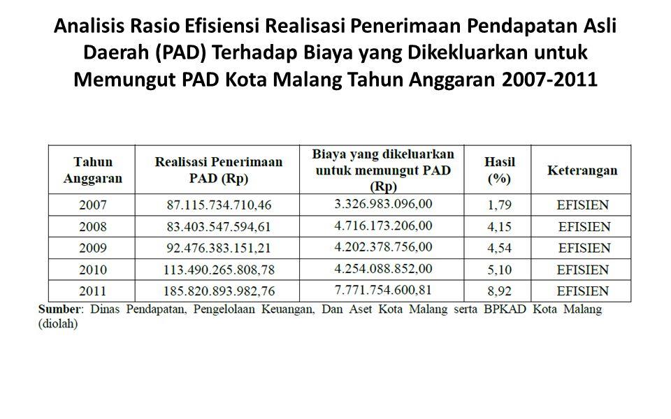 Analisis Rasio Efisiensi Realisasi Penerimaan Pendapatan Asli Daerah (PAD) Terhadap Biaya yang Dikekluarkan untuk Memungut PAD Kota Malang Tahun Anggaran 2007-2011