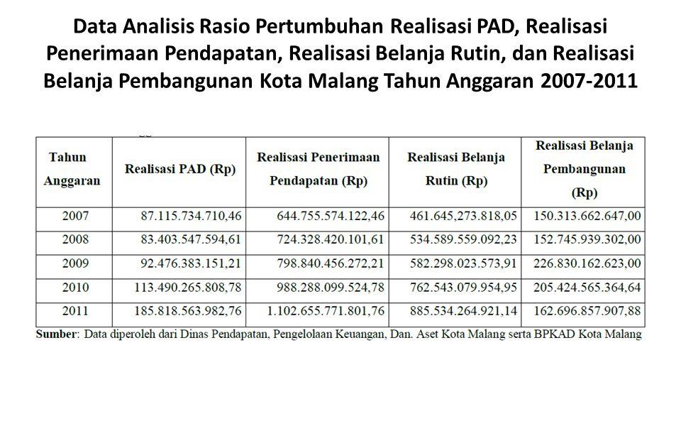 Data Analisis Rasio Pertumbuhan Realisasi PAD, Realisasi Penerimaan Pendapatan, Realisasi Belanja Rutin, dan Realisasi Belanja Pembangunan Kota Malang Tahun Anggaran 2007-2011