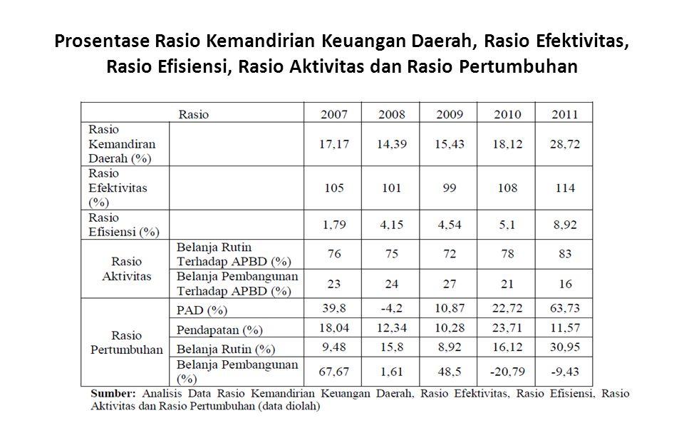 Prosentase Rasio Kemandirian Keuangan Daerah, Rasio Efektivitas, Rasio Efisiensi, Rasio Aktivitas dan Rasio Pertumbuhan