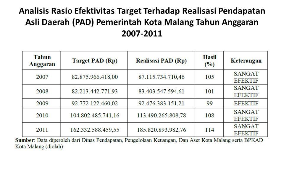 Analisis Rasio Efektivitas Target Terhadap Realisasi Pendapatan Asli Daerah (PAD) Pemerintah Kota Malang Tahun Anggaran 2007-2011