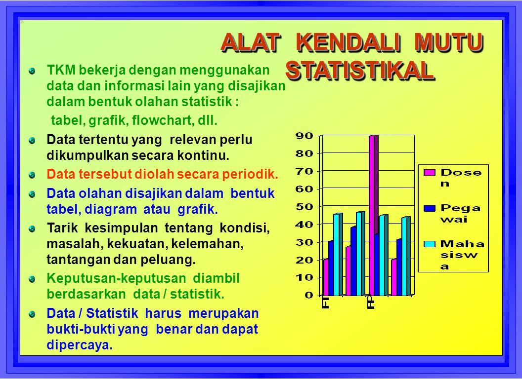 ALAT KENDALI MUTU STATISTIKAL
