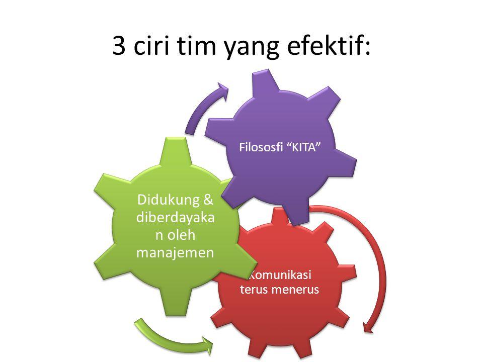 3 ciri tim yang efektif: Didukung & diberdayakan oleh manajemen
