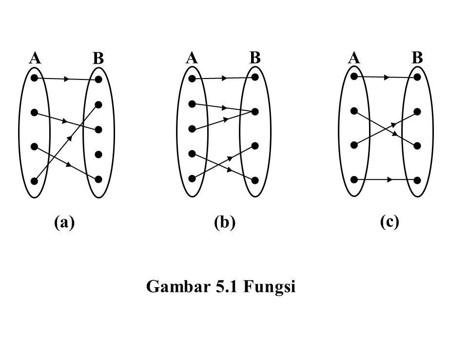  A B ▸ (a) (b) (c) Gambar 5.1 Fungsi