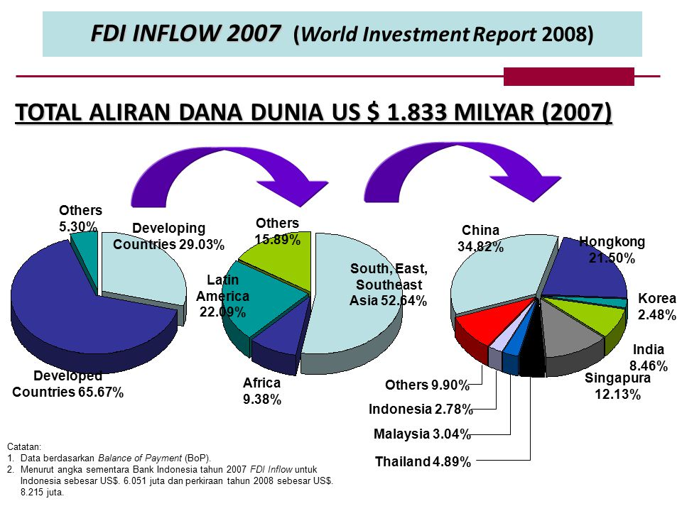 FDI INFLOW 2007 (World Investment Report 2008)