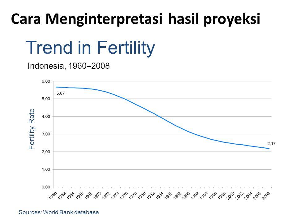 Trend in Fertility Cara Menginterpretasi hasil proyeksi