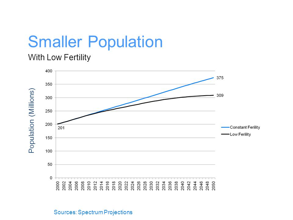 Smaller Population With Low Fertility Population (Millions)