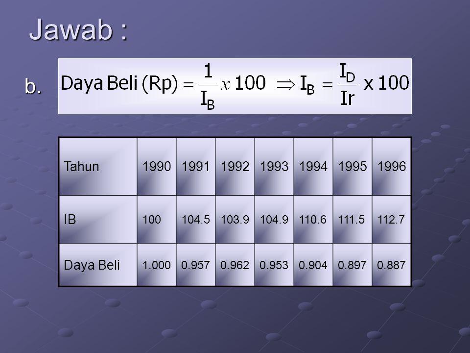 Jawab : b. Tahun 1990 1991 1992 1993 1994 1995 1996 IB Daya Beli 100