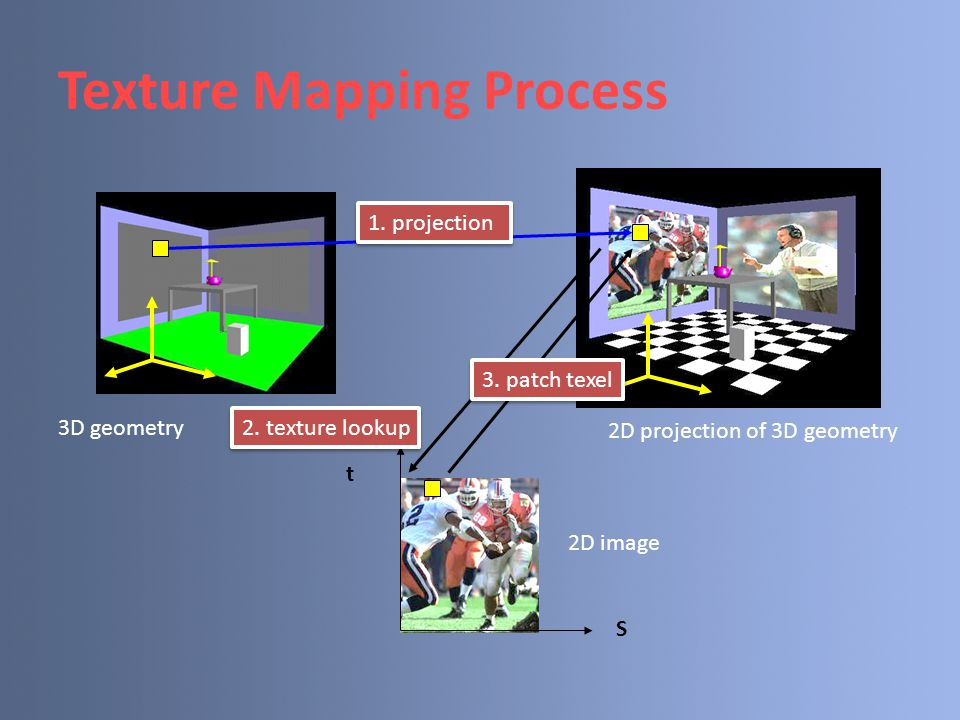 Texture Mapping Process