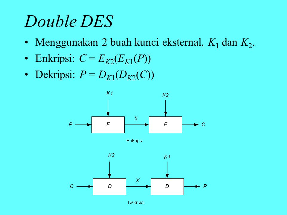 Double DES Menggunakan 2 buah kunci eksternal, K1 dan K2.
