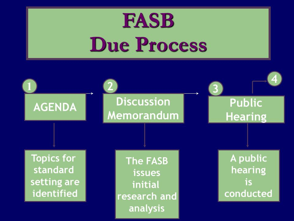 FASB Due Process Public Hearing 3 4 AGENDA 1 Discussion Memorandum 2