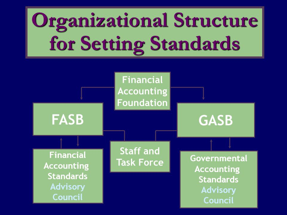 Organizational Structure for Setting Standards