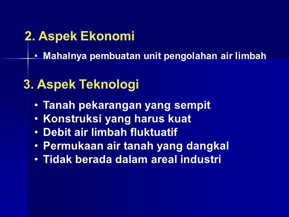 2. Aspek Ekonomi 3. Aspek Teknologi Tanah pekarangan yang sempit