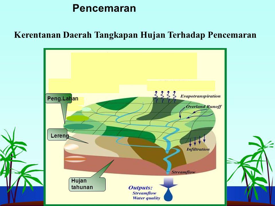 Kerentanan Daerah Tangkapan Hujan Terhadap Pencemaran