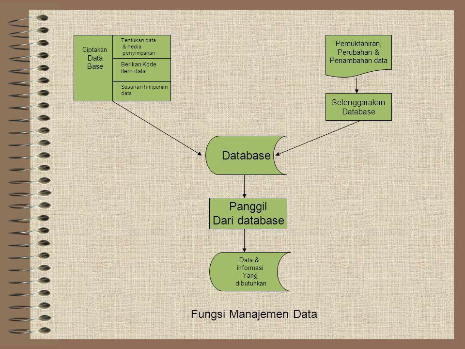 Database Panggil Dari database Fungsi Manajemen Data Selenggarakan