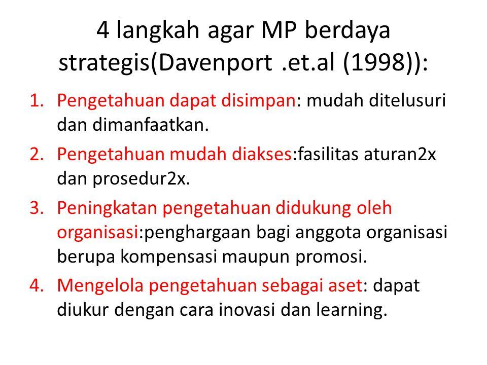 4 langkah agar MP berdaya strategis(Davenport .et.al (1998)):