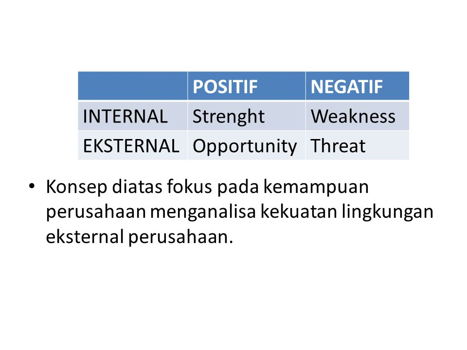 POSITIF NEGATIF. INTERNAL. Strenght. Weakness. EKSTERNAL. Opportunity. Threat.