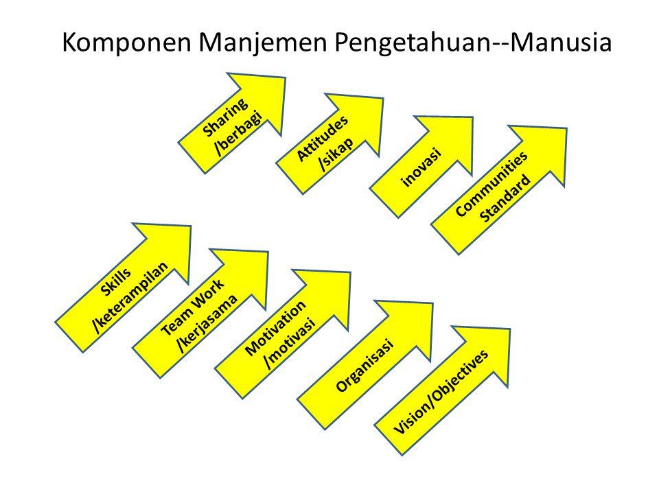 Komponen Manjemen Pengetahuan--Manusia