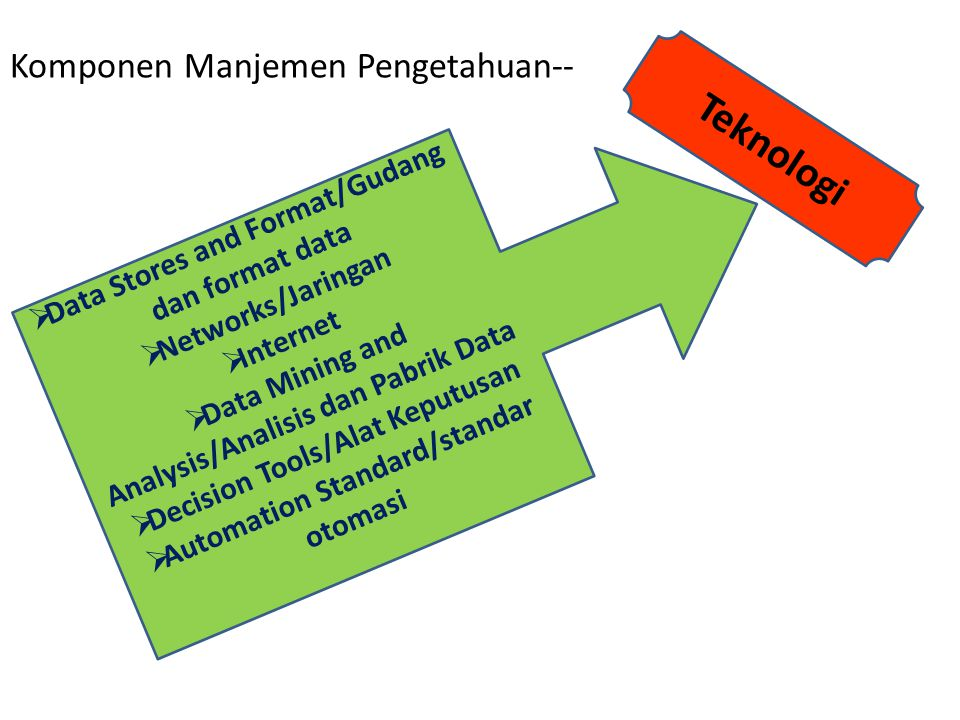 Teknologi Komponen Manjemen Pengetahuan--