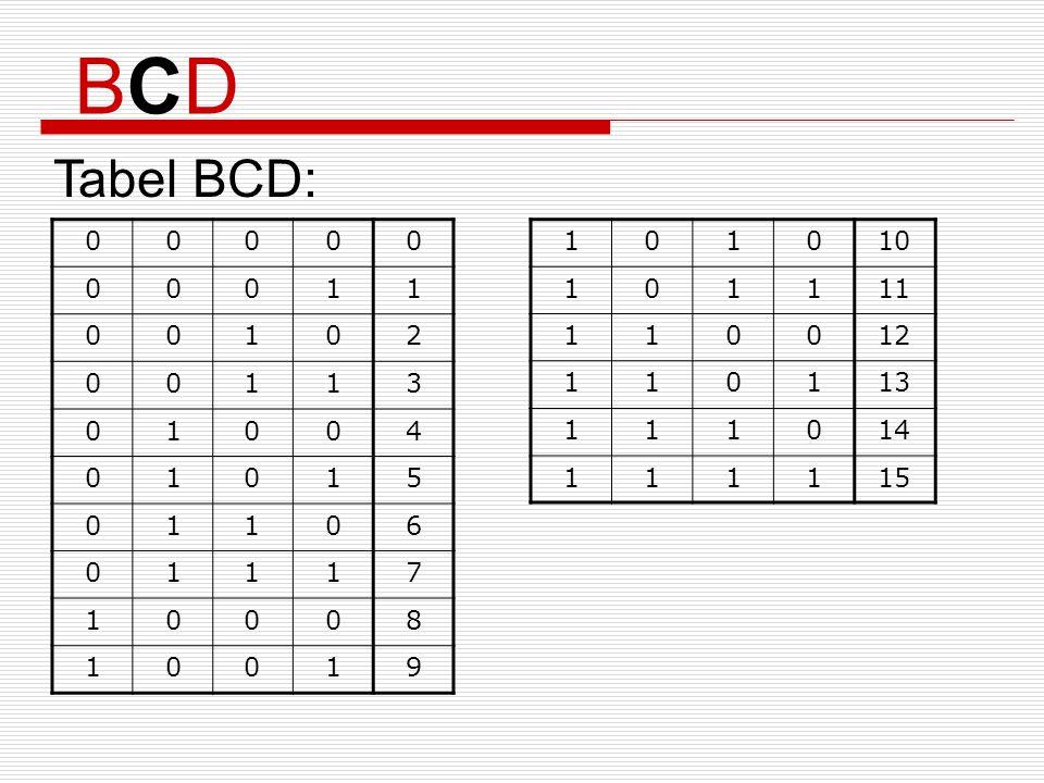 BCD Tabel BCD: 1 2 3 4 5 6 7 8 9 1 10 11 12 13 14 15