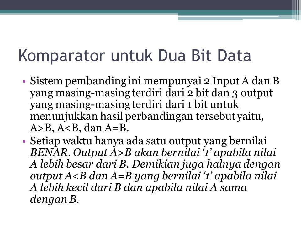 Komparator untuk Dua Bit Data