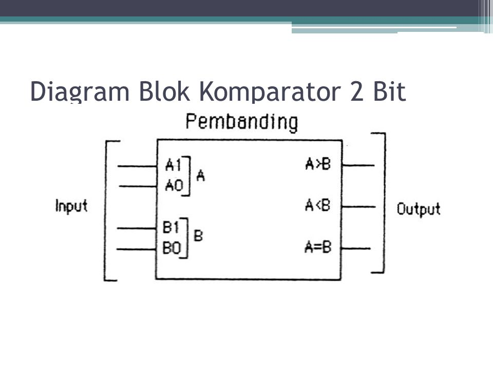 Diagram Blok Komparator 2 Bit