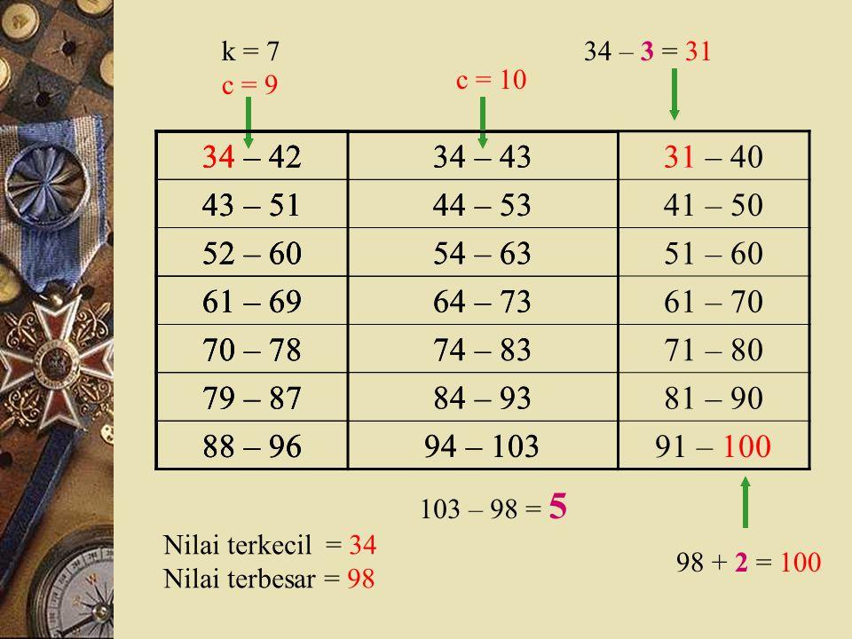 k = 7 c = 9. 34 – 3 = 31. c = 10. 34 – 42. 43 – 51. 52 – 60. 61 – 69. 70 – 78. 79 – 87. 88 – 96.